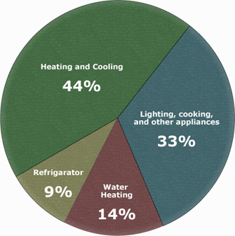 Pie chart of typical residential energy use:  44% Heating & Cooling, 33% Lighting, cooking, and other appliances, 14% Water Heating, 9% Refrigerator