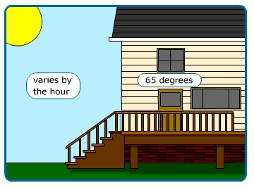 Image of a house. The inside of the house is 65 degrees. The outside air varies by the hour.