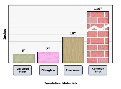 R value egee 102 energy conservation and environmental for Stone wool insulation vs fiberglass
