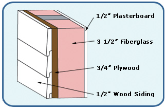 Wall made up of four layers. The four layers are described in the paragraph above.