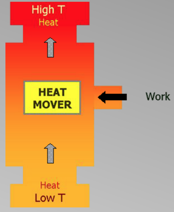 Heat mover diagram showing how low heat moves to high heat.