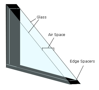 Diagram of a window showing two panes of glass seperated by spacers along the edges.