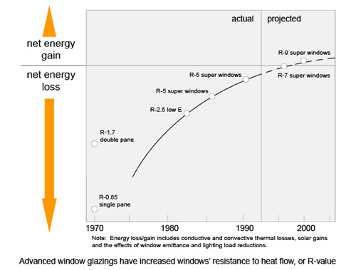 Graph showing window performance improvement 1970-2006. Described in text above.