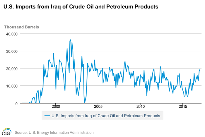 U.S. imports from Iraq of crude oil and petroleum products. See credit below for link to external site with accessible data.