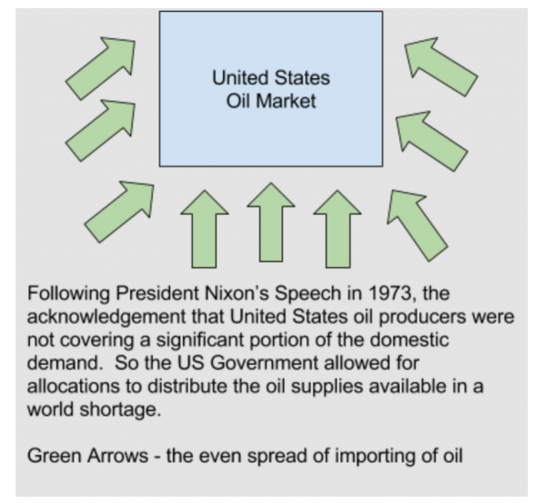 Following President Nixon's speech in 1973, the US government sllowed for allocations to distribute oil supplies available in world shortage.