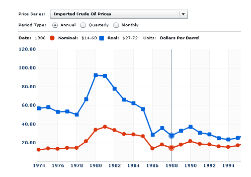 Plot of crude oil prices showing Real and Nominal prices have gotten closer over time