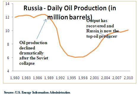 Graph of Russian oil production dropping in the early 90s and then recovering today