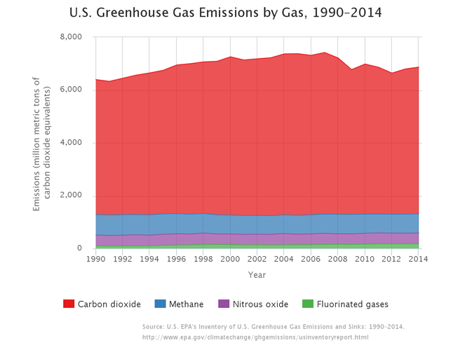 emissions of various greenhouse gasses (1990-2014)