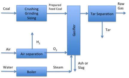 schematic of gasification process - 1st phase - described in caption
