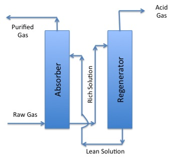 schematic of gasification process -2nd phase - described in caption