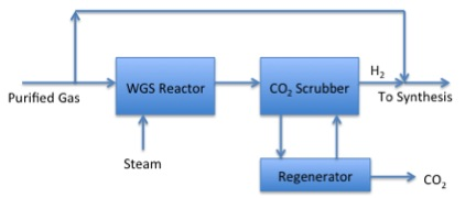 Schematic of gasification process -  3rd phase - described in caption