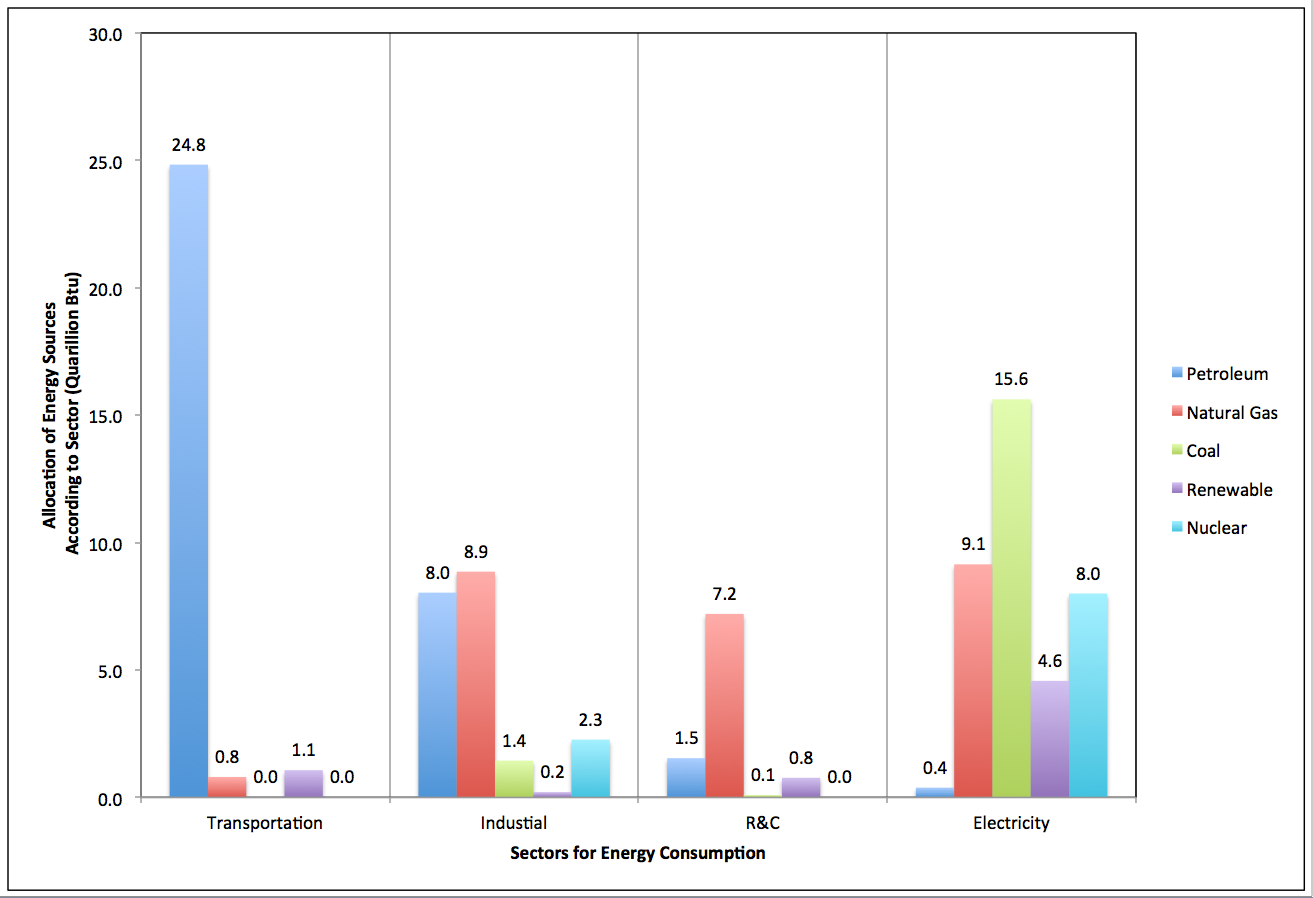 chart showing allocation of energy sources according to sector in US, see text description in link below