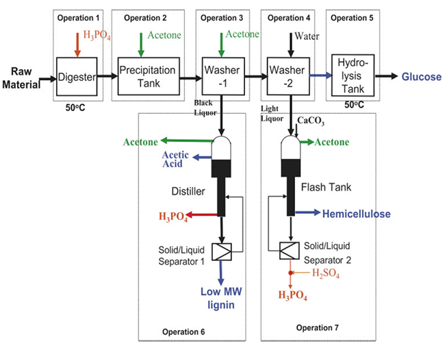 Cellulose-solvent and organic-solvent lignocellulose fractionation (COSLIF) diagram