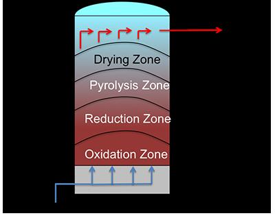 Updraft Gasifier Advantages Updraft Design Gasifier