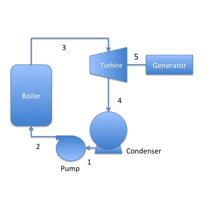 coal-fired power plant operates on RANKINE cycle; described above (pump, boiler, turbine, generator, condenser)