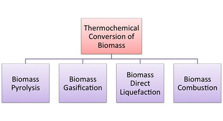 5 1 Biomass Pyrolysis   EGEE 439: Alternative Fuels from