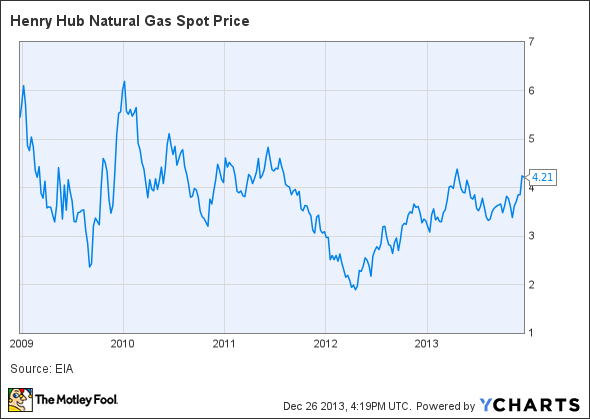 Natural gas price trend from 2009 until 2014, described in text