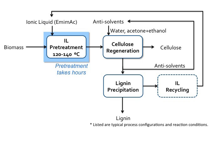 Schematic of IL (EmimAc) pretreatment flow diagram