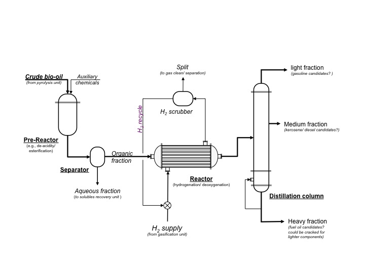 5 1 Biomass Pyrolysis | EGEE 439: Alternative Fuels from