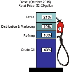 Described thoroughly in caption. Taxes = 21%, Distribution & Marketing = 19%, Refining = 18%, Crude Oil = 43%.