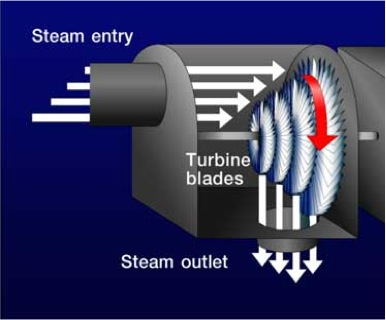 schematic of steam turning a turbine, as described in text above: steam enters, the turbine blades change the direction of the steam 90 degrees to where the steam outlet is