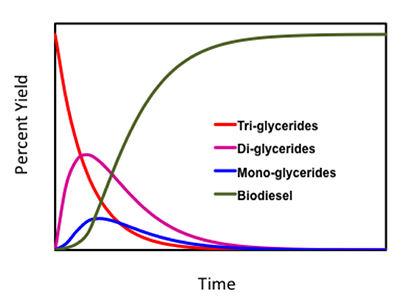 yield on y axis time on x axis  Triglycerides fall fast Biodiesel rises rapidly&plateaus @ 90%, di & mono rise briefly @ start then fall 2 0