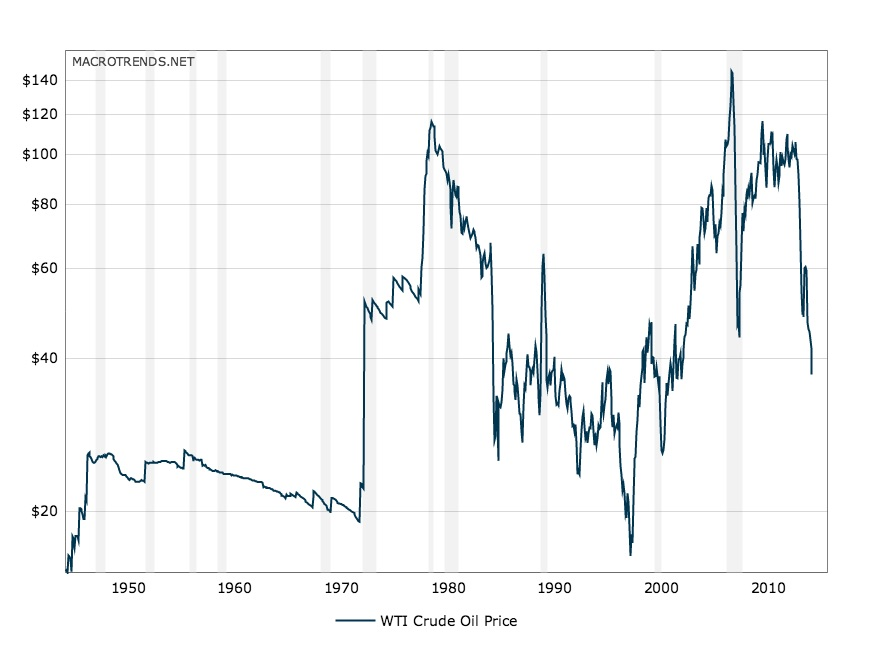 history of crude oil prices as described above. Price per gallon: 50s & 60s $20-30. 1979 and 2006 over $100 with variation in between