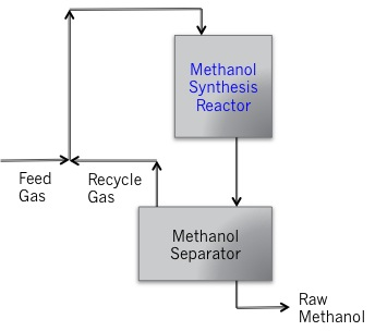 Schematic of methanol synthesis process.