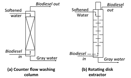 Two types of counter-current units: a) counter-flow washing system and b)rotating disc extractor