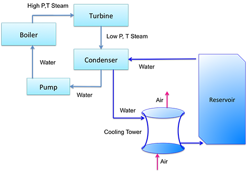 steam flow and condensing water flow complex as described in text above