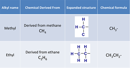 Alkyl groups defined for methyl and ethyl groups. Methyl: CH3- Ethyl: CH3CH2-