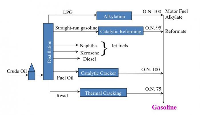 Refining of crude oil into gasoline with additional processes of alkylation and catalytic reforming