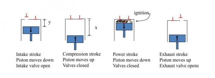 Four strokes of Otto gasoline engine, see text description in link below