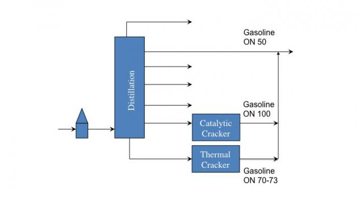 refining schematic with added processes for catalytic and thermal cracking