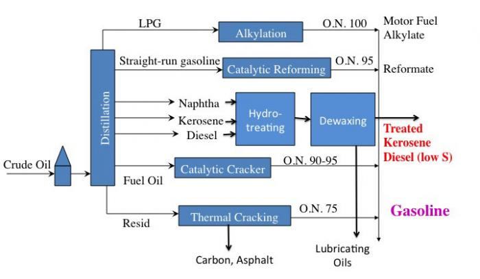 Simplified schematic of refinery