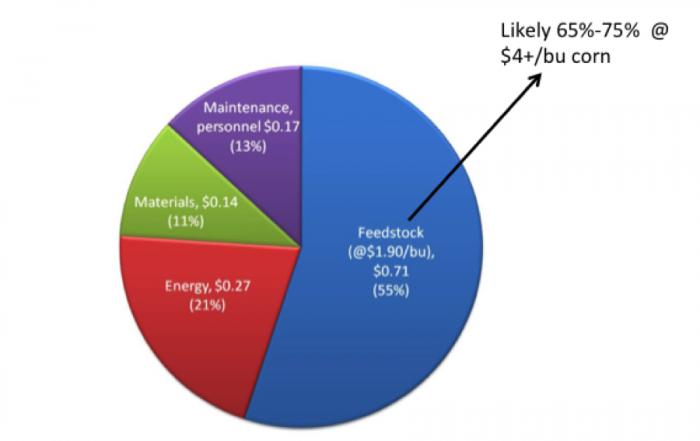 11 2 Ethanol Production and Economics | EGEE 439