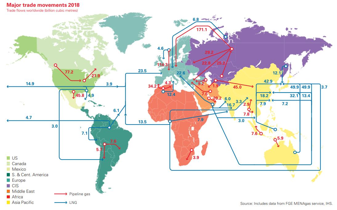 Map showing major trade movements, 2018. Most LNG goes to Asia while pipeline gas goes to Europe