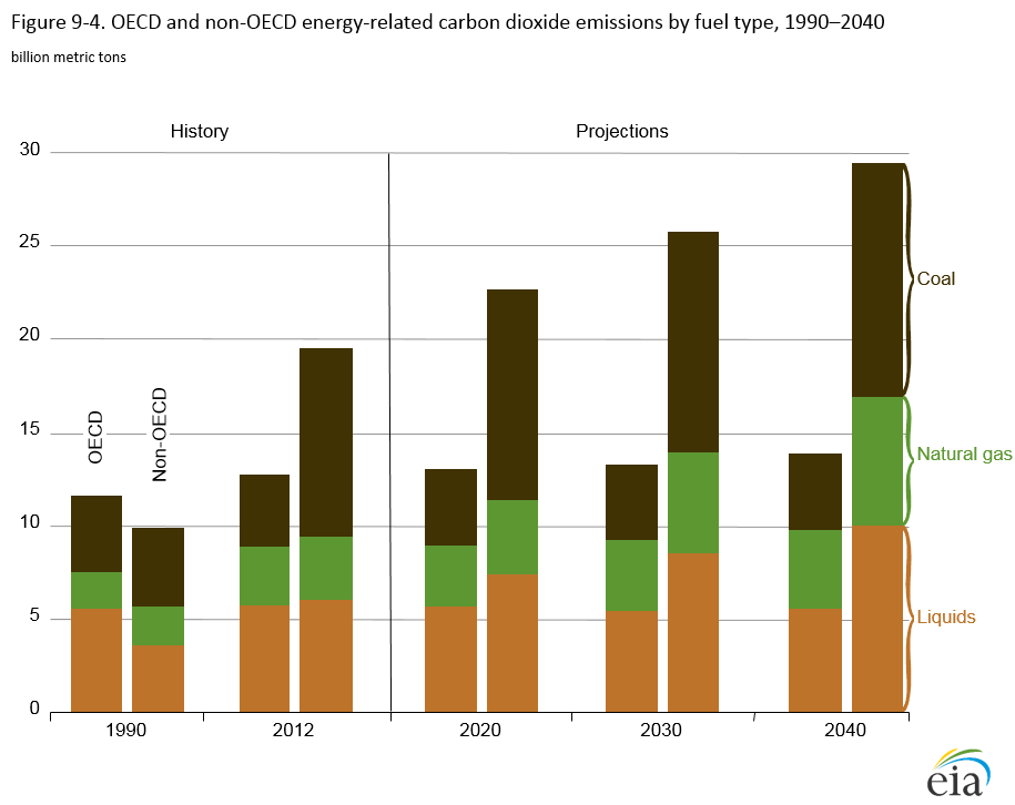 Graph showing Non-OECD vs OECD energy-related emissions by fuel type from 1990 to 2040. See link in caption for details.