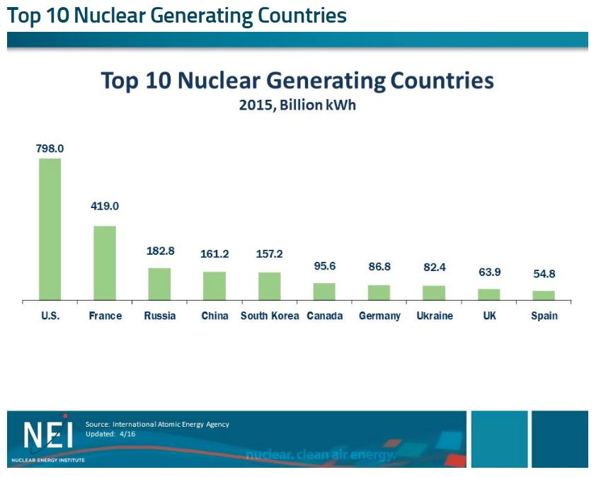 Bar graph of top 10 nuclear generation countries