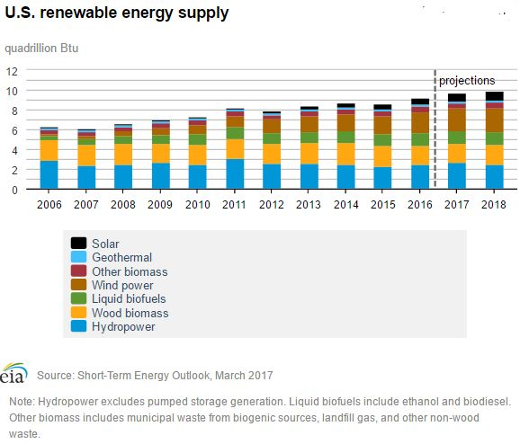 A chart showing the amount of renewable energy use in the U.S. from 2006 to 2016, with projections to 2018. Data is shown in table below