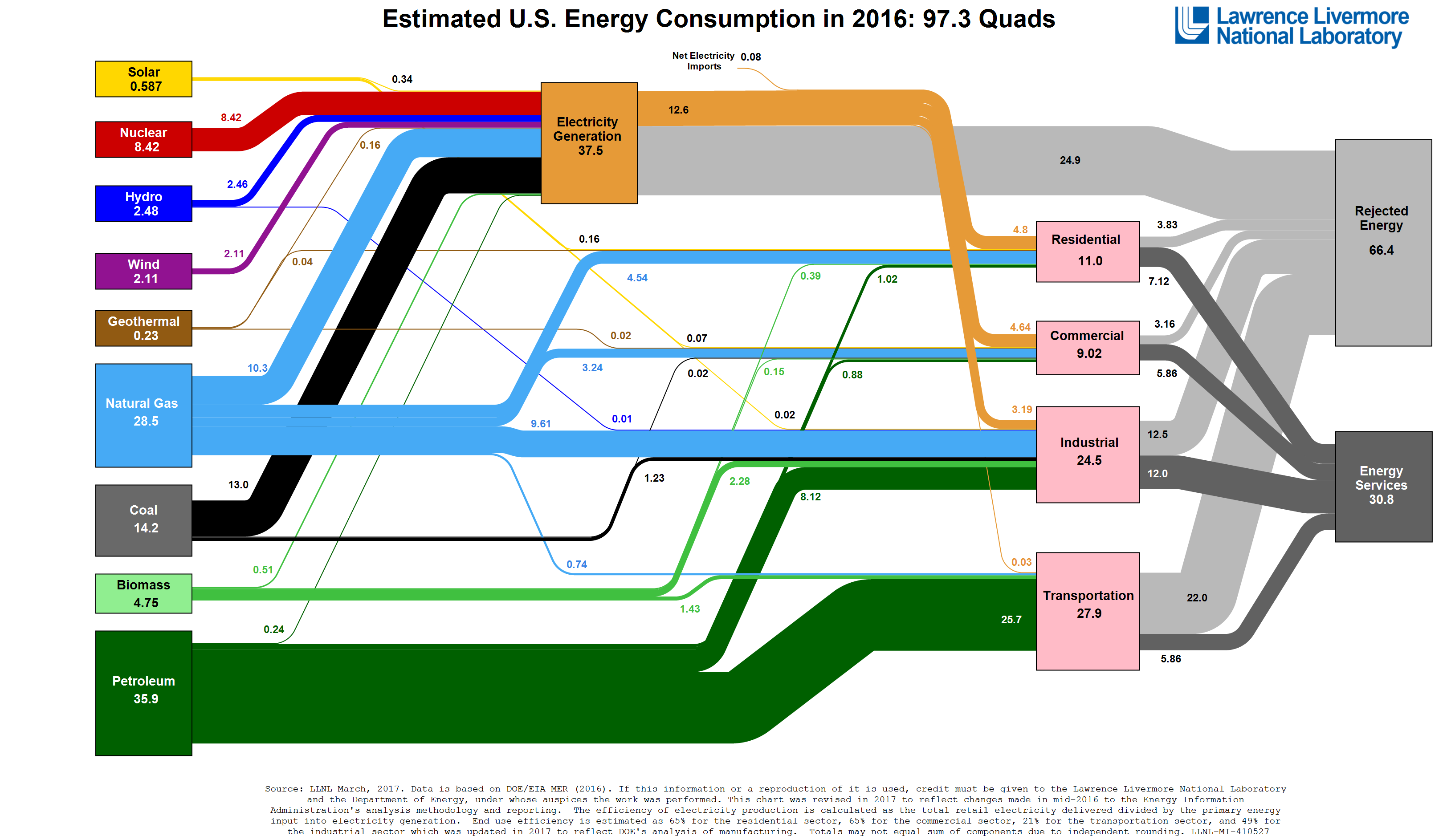 A chart showing energy flows in the U.S. in 2015