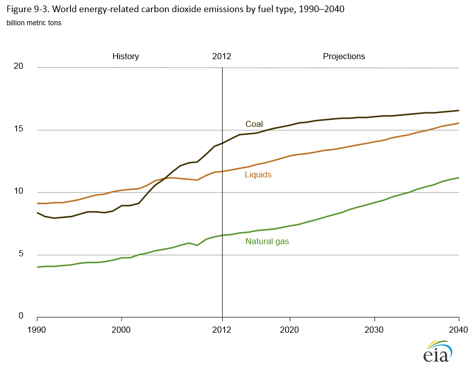 Graph showing Non-OECD vs OECD energy-related emissions from 1990 to 2040. See link in caption for details.