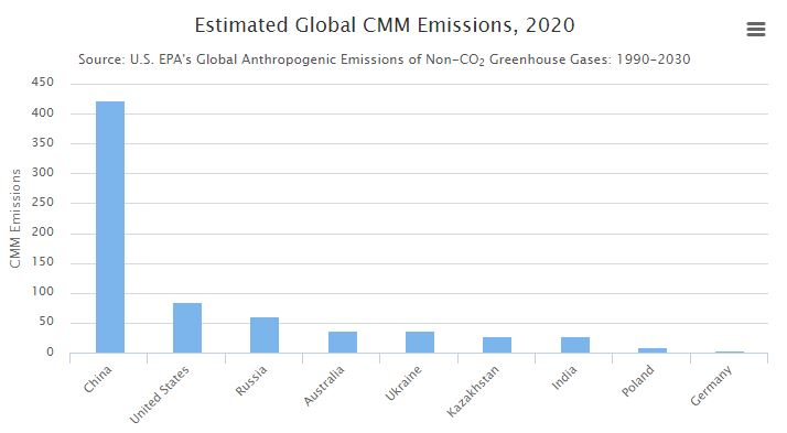 Bar graph of top 9 coal mine methane emitting countries worldwide projected in 2020.