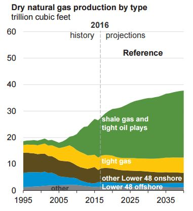 Dry natural gas production by type in the U.S. from 1995 -2040. Shale gas and tight oil plays will continue to be the biggest growth sector through 2040.