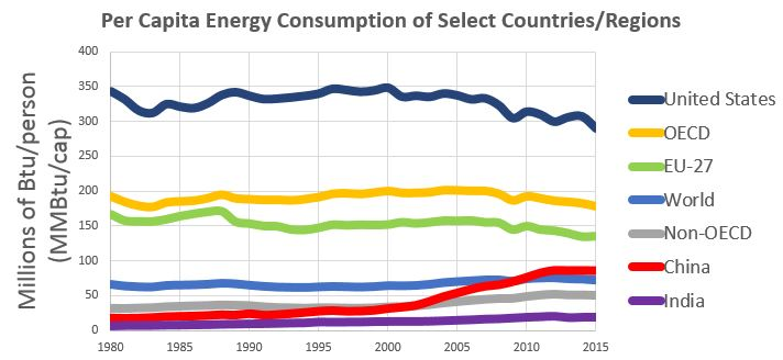 Graph showing per capita energy use from 1980 through 2015 of the U.S., the EU, the world, OECD nations, non-OECD nations, India, and China. See link in caption for details.