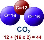 one red circle marked C=12,two blue circles marked O=16. CO2: 12+(16x2)=44
