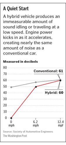 Graph comparing noise created by hybrid vs. conventional vehicle. See link in caption for details.