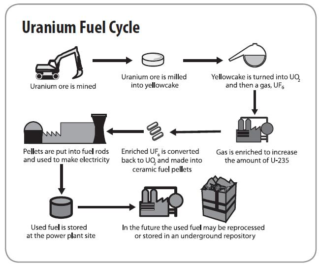 graphic depiction of uranium fuel cycle. See link in caption for text version.