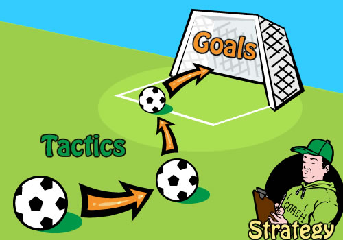 An image of a coach with a clipboard (strategy) directing soccer balls moving down a field (Tactics) to reach a soccer goal (Goals)