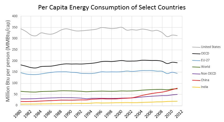 Graph showing per capita energy use from 1980 through 2011 of the U.S., the EU, the world, OECD nations, non-OECD nations, India, and China